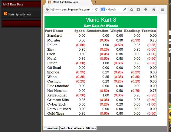 stat kart GunslingerGaming.• View topic   Mario Kart 8 Stats Calculator  stat kart